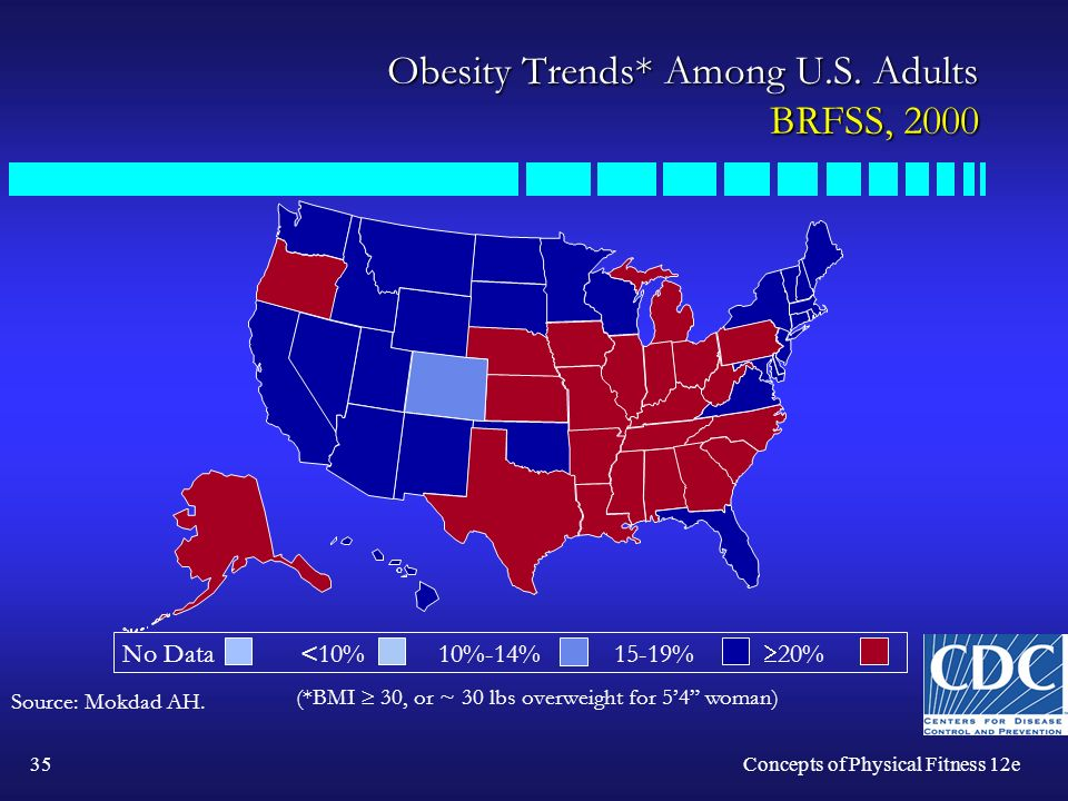 35Concepts of Physical Fitness 12e Obesity Trends* Among U.S.