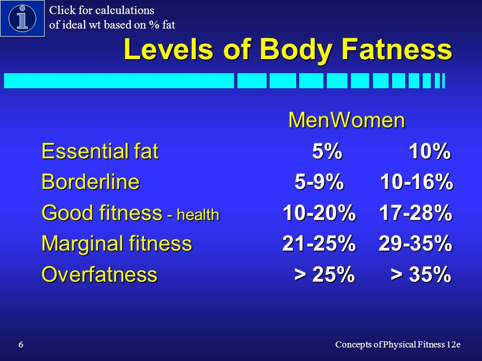 6Concepts of Physical Fitness 12e Levels of Body Fatness MenWomen MenWomen Essential fat 5% 10% Borderline 5-9% 10-16% Good fitness - health 10-20%17-28% Marginal fitness21-25%29-35% Overfatness > 25% > 35% Click for calculations of ideal wt based on % fat