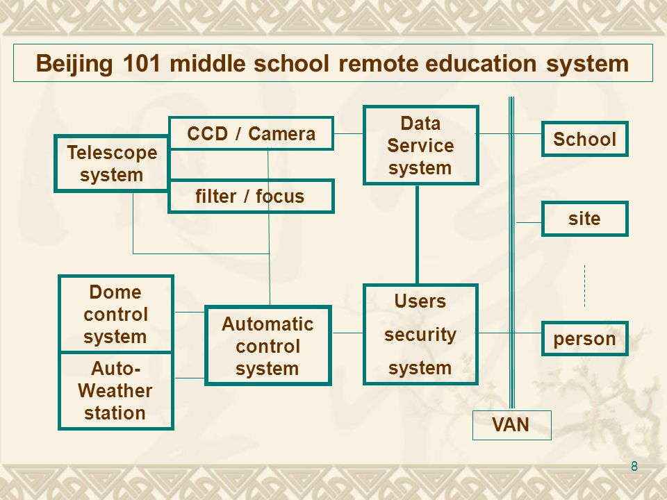 8 Beijing 101 middle school remote education system Telescope system CCD Camera Automatic control system Data Service system Dome control system Users