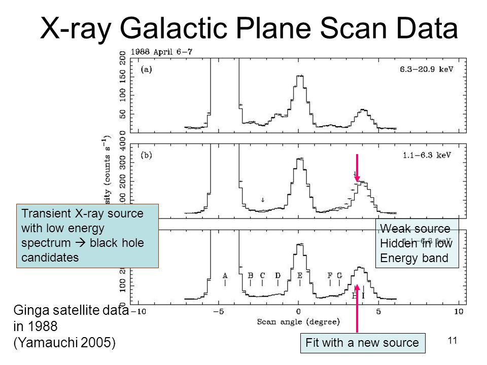 11 X-ray Galactic Plane Scan Data Ginga satellite data in 1988 (Yamauchi 2005) Transient X-ray source with low energy spectrum black hole candidates Weak source Hidden in low Energy band Fit with a new source