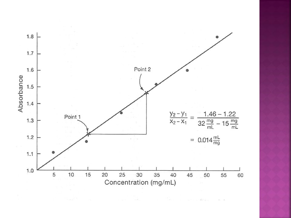 A. Measure the absorbance of standards containing known concentrations of the analyte B. Plot a standard curve with absorbance on the X axis and analy