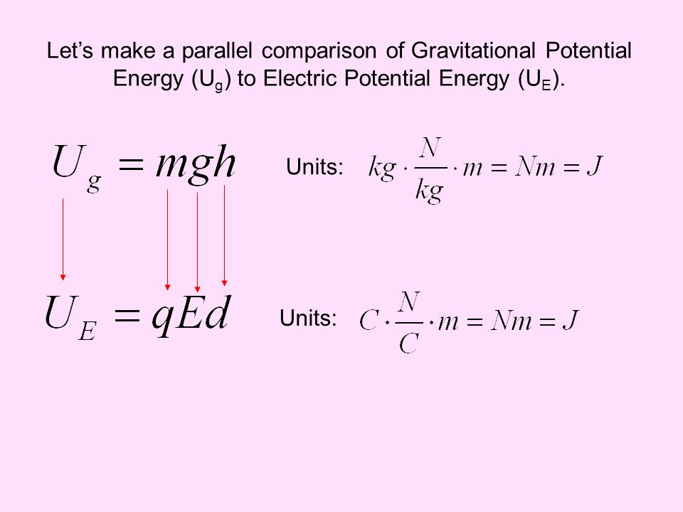 Lets make a parallel comparison of Gravitational Potential Energy (U g ) to Electric Potential Energy (U E ). Units:
