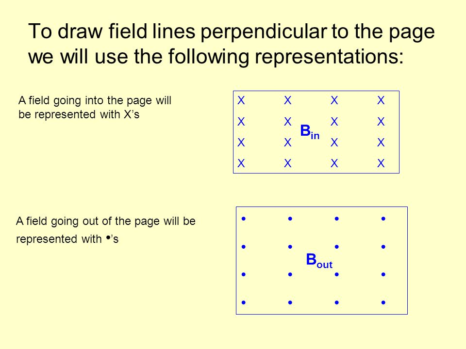 To draw field lines perpendicular to the page we will use the following representations: A field going into the page will be represented with Xs A fie