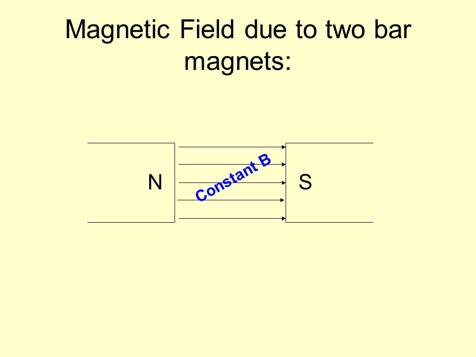 Magnetic Field due to two bar magnets: NS Constant B