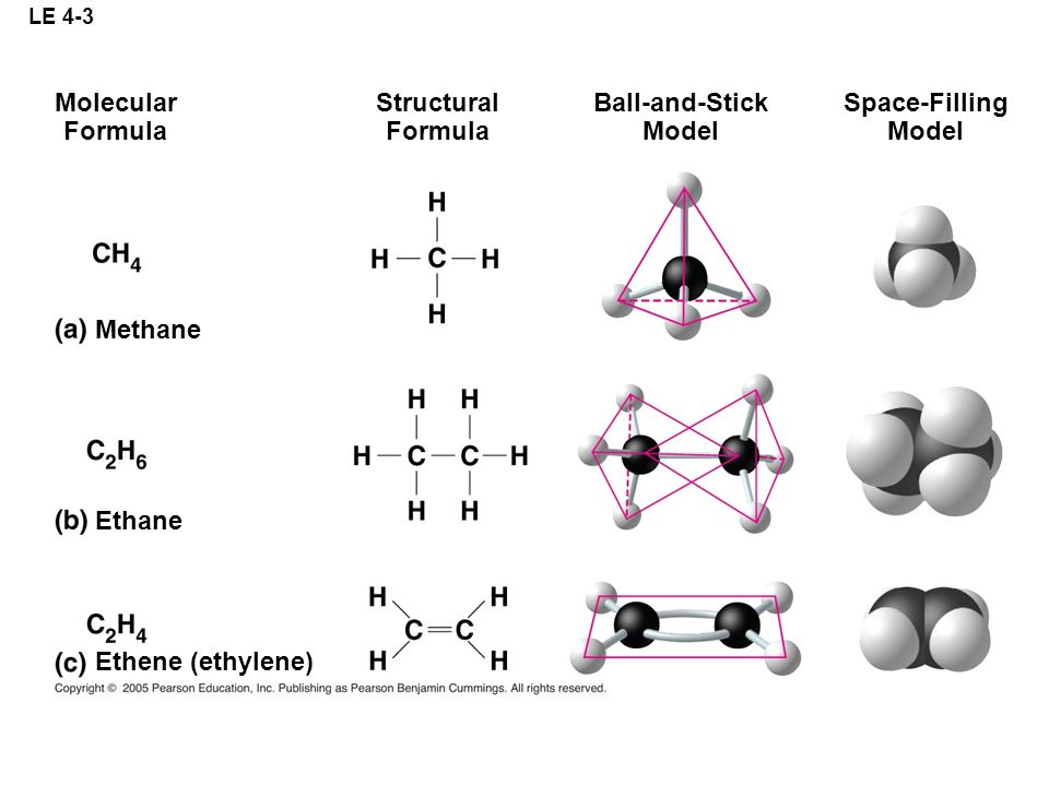 LE 4-3 Molecular Formula Structural Formula Ball-and-Stick Model Space-Filling Model Methane Ethane Ethene (ethylene)