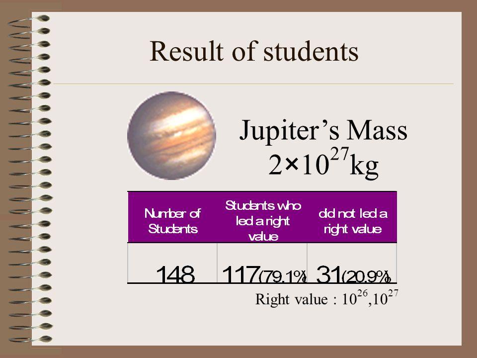 Result of students Jupiters Mass 2×10 27 kg Right value : 10 26,10 27