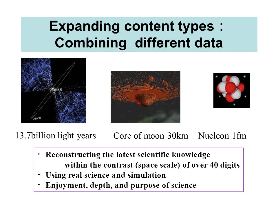 Expanding content types Combining different data Reconstructing the latest scientific knowledge within the contrast (space scale) of over 40 digits Us