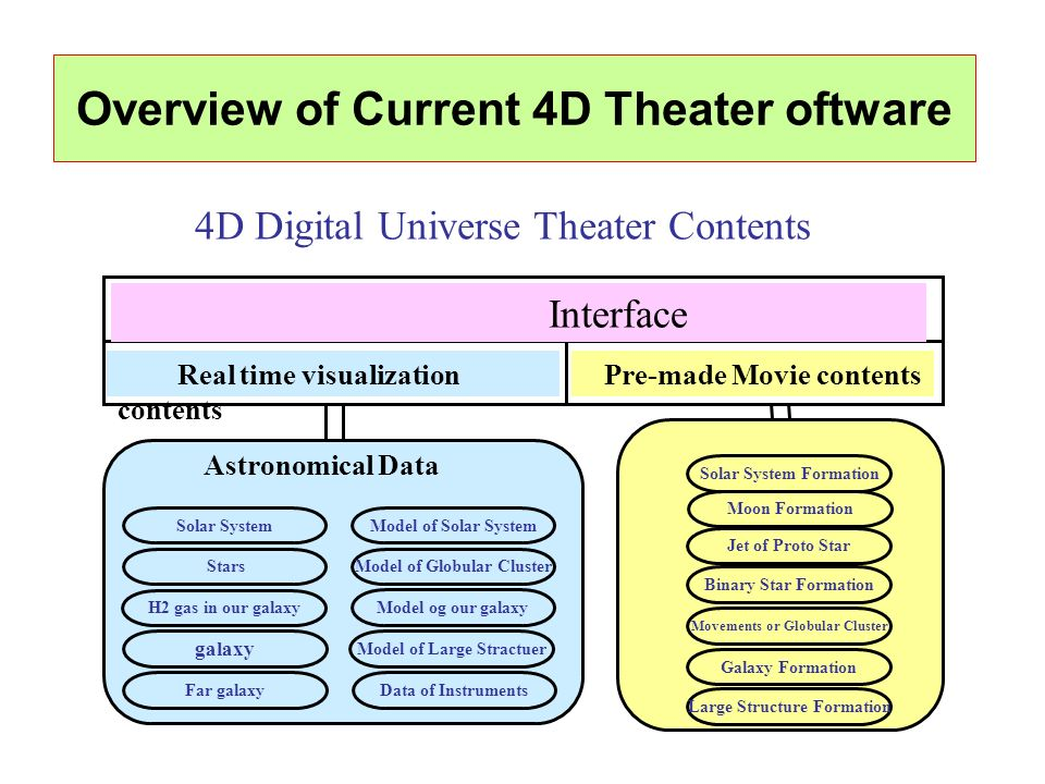 Real time visualization contents Overview of Current 4D Theater oftware Astronomical Data Solar System Stars galaxy Far galaxy Model of Solar System M