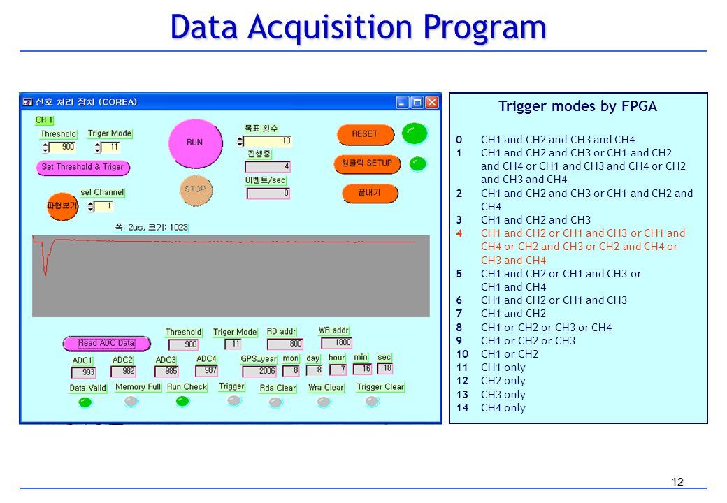 12 Data Acquisition Program Trigger modes by FPGA 0CH1 and CH2 and CH3 and CH4 1CH1 and CH2 and CH3 or CH1 and CH2 and CH4 or CH1 and CH3 and CH4 or CH2 and CH3 and CH4 2CH1 and CH2 and CH3 or CH1 and CH2 and CH4 3CH1 and CH2 and CH3 4CH1 and CH2 or CH1 and CH3 or CH1 and CH4 or CH2 and CH3 or CH2 and CH4 or CH3 and CH4 5CH1 and CH2 or CH1 and CH3 or CH1 and CH4 6CH1 and CH2 or CH1 and CH3 7CH1 and CH2 8CH1 or CH2 or CH3 or CH4 9CH1 or CH2 or CH3 10CH1 or CH2 11CH1 only 12CH2 only 13CH3 only 14CH4 only