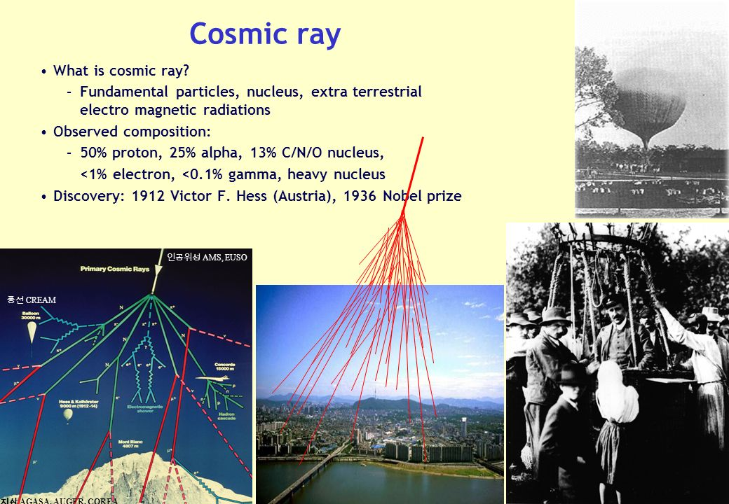 2 Cosmic ray What is cosmic ray.