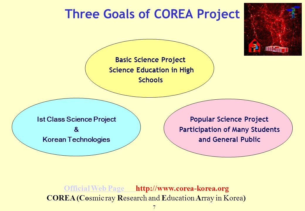 7 Three Goals of COREA Project Basic Science Project Science Education in High Schools Popular Science Project Participation of Many Students and General Public Ist Class Science Project & Korean Technologies Official Web Page Official Web Page http://www.corea-korea.org COREA (Cosmic ray Research and Education Array in Korea)