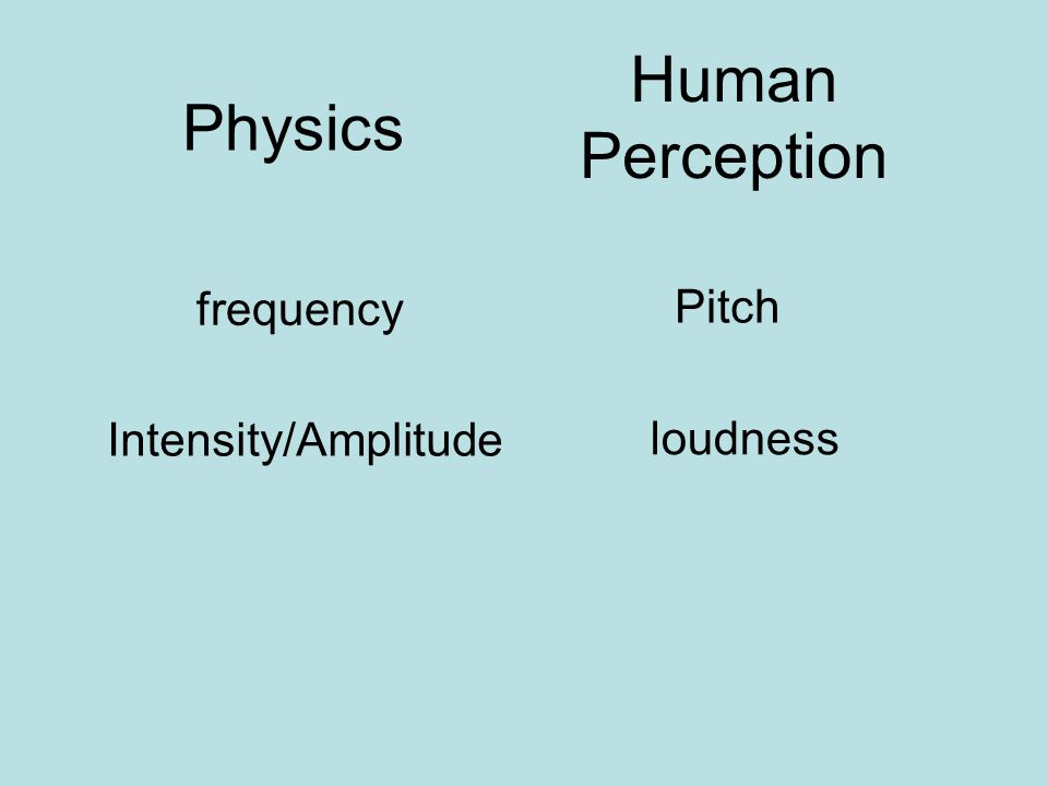 Physics Human Perception frequency Intensity/Amplitude loudness Pitch