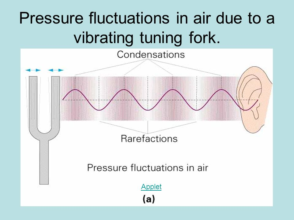 Pressure fluctuations in air due to a vibrating tuning fork. Applet