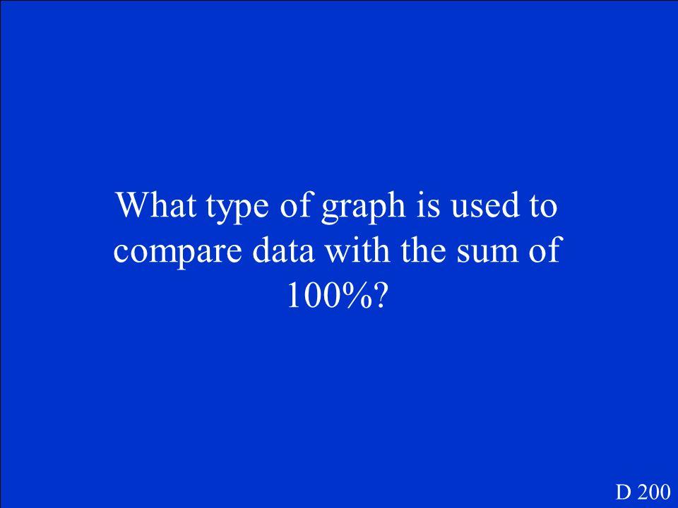 Line graph D 100