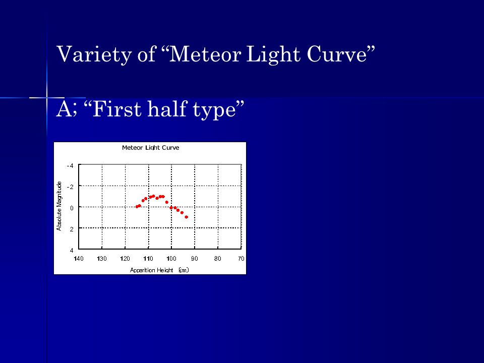 Variety of Meteor Light Curve A; First half type