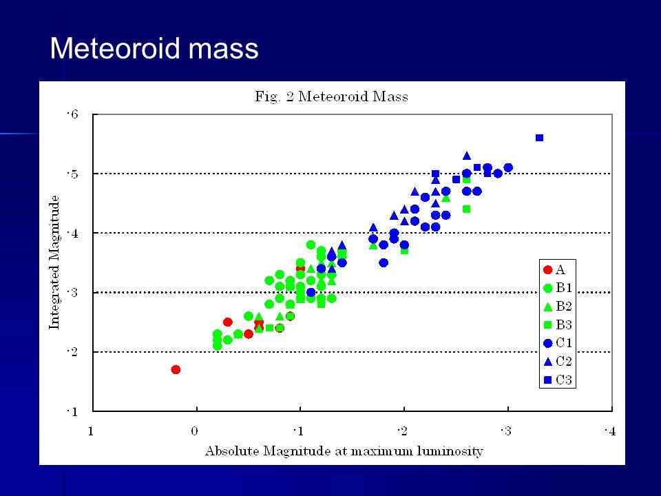 Meteoroid mass