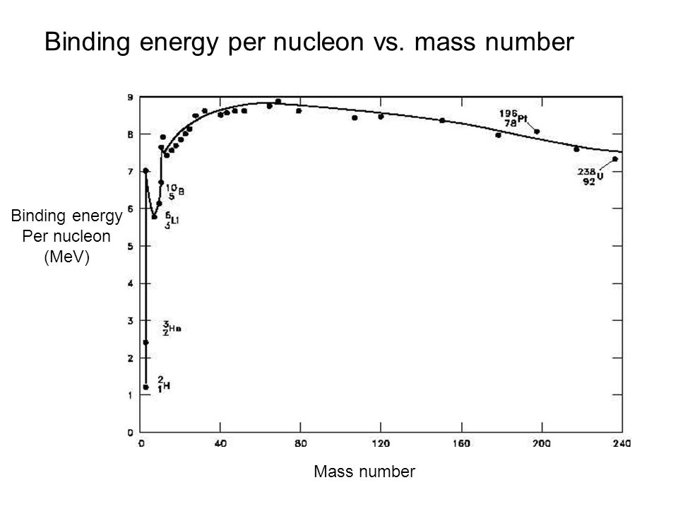 Binding energy per nucleon vs. mass number Binding energy Per nucleon (MeV) Mass number