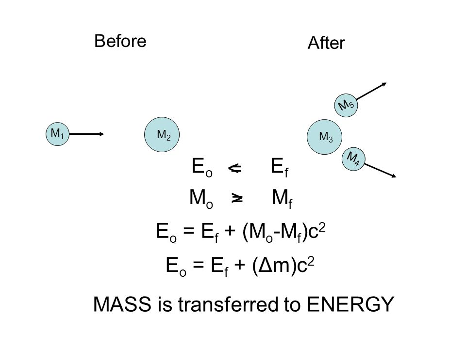 M2M2 M1M1 Before After M5M5 M4M4 M3M3 E o E f = < M o M f = > E o = E f + (M o -M f )c 2 E o = E f + (Δm)c 2 MASS is transferred to ENERGY