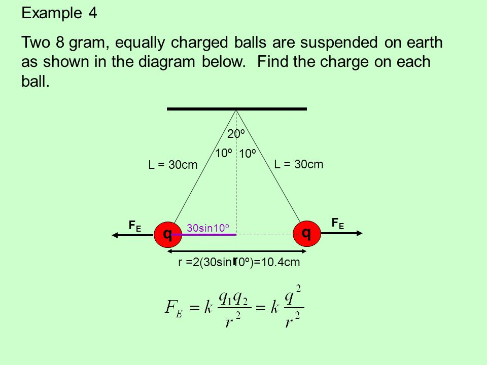 Example 4 Two 8 gram, equally charged balls are suspended on earth as shown in the diagram below. Find the charge on each ball. q q 20º L = 30cm FEFE