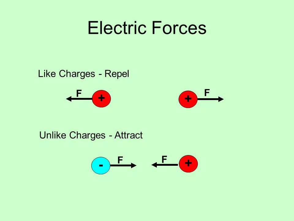 Electric Forces Like Charges - Repel Unlike Charges - Attract - + F F + + F F