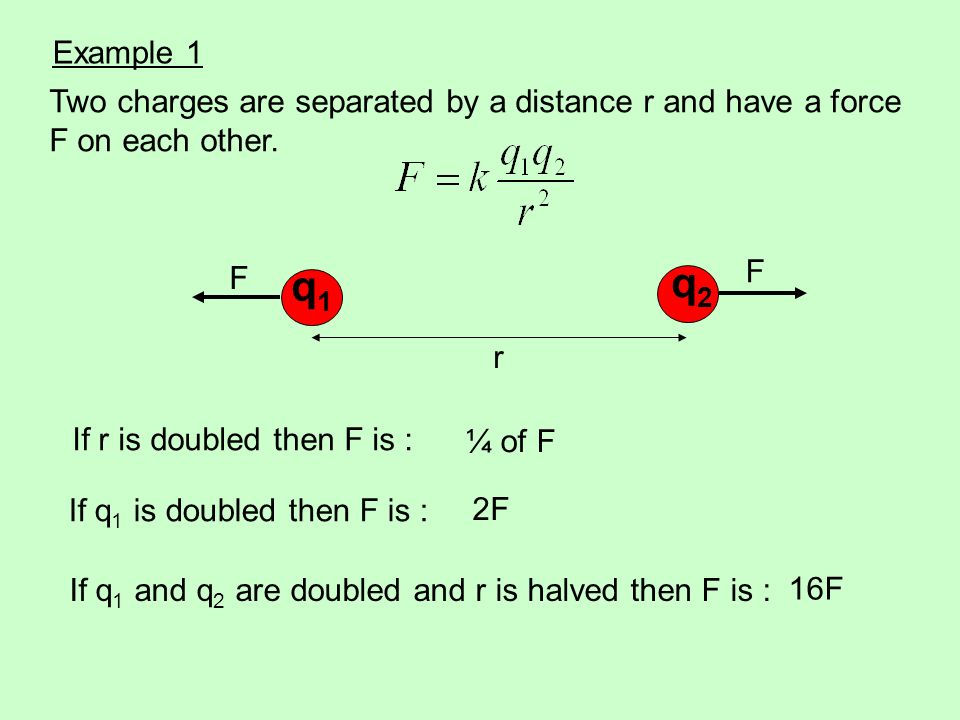 If r is doubled then F is : If q 1 is doubled then F is : If q 1 and q 2 are doubled and r is halved then F is : ¼ of F 2F 16F Two charges are separat