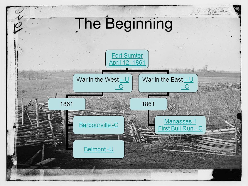 The Beginning Fort Sumter April 12, 1861 War in the West – U – U - C 1861 Barbourville -C Belmont -U War in the East – U– U - C 1861 Manassas 1 First Bull Run - C