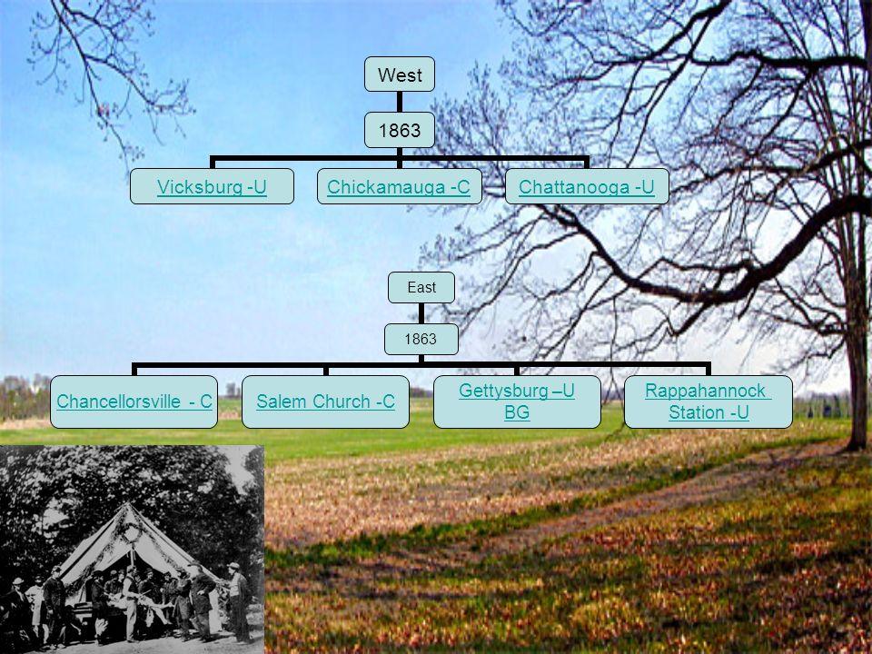 West 1863 Vicksburg -U Chickamauga -C Chattanooga -U East 1863 Chancellorsville - C Salem Church - C Gettysburg –U BG Rappahannock Station -U