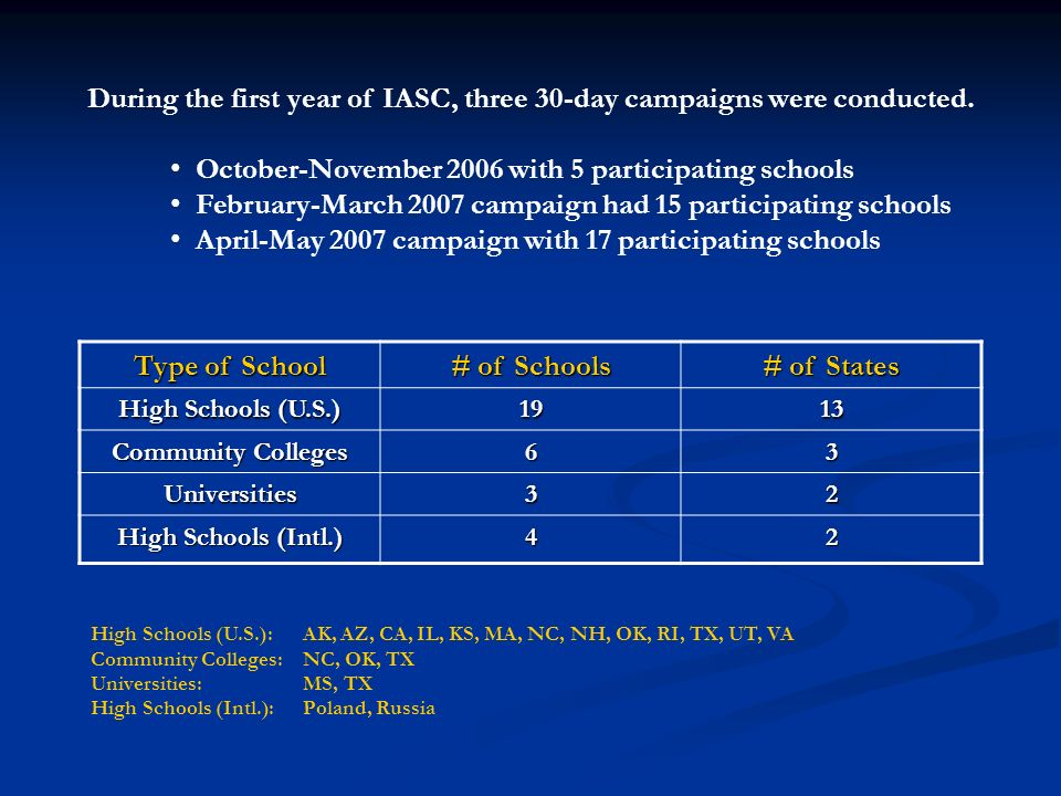 During the first year of IASC, three 30-day campaigns were conducted. October-November 2006 with 5 participating schools February-March 2007 campaign