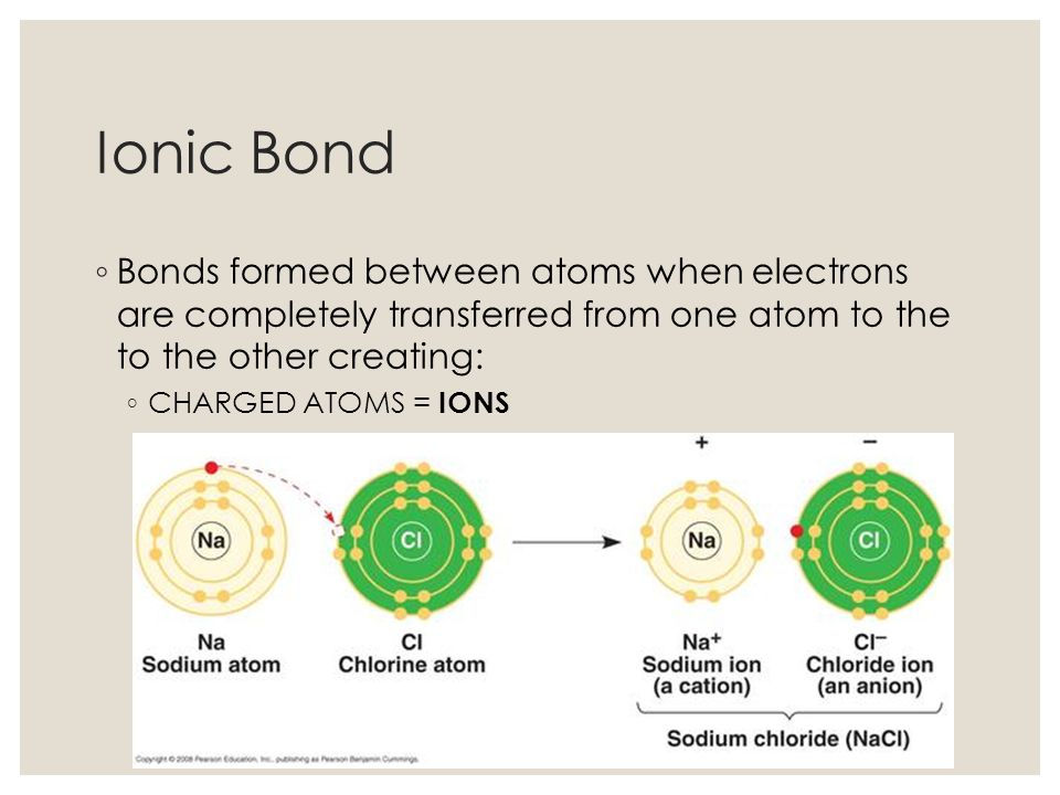 Ionic Bond Bonds formed between atoms when electrons are completely transferred from one atom to the to the other creating: CHARGED ATOMS = IONS