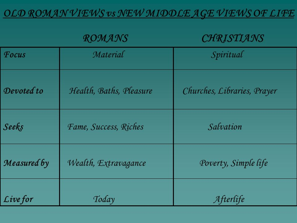 OLD ROMAN VIEWS vs NEW MIDDLE AGE VIEWS OF LIFE FocusMaterialSpiritual Devoted to Health, Baths, Pleasure Churches, Libraries, Prayer Seeks Fame, Succ