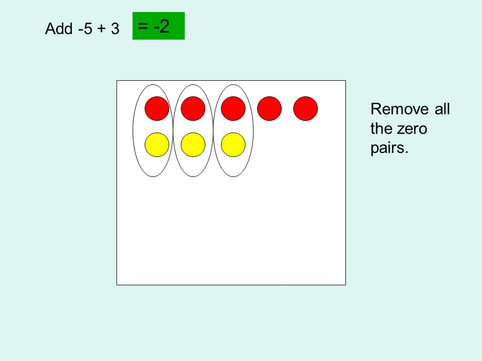 Add -5 + 3 Remove all the zero pairs. = -2