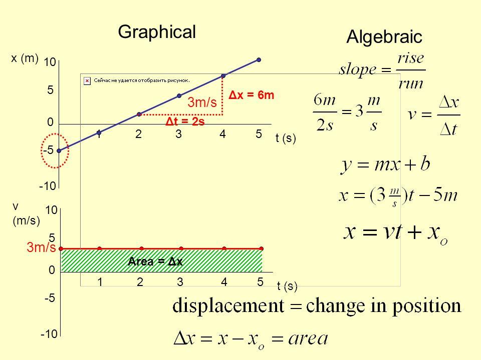 t (s) x (m) 5432 0 1 -10 -5 5 10 t (s) v (m/s) 5432 0 1 -10 -5 5 10 Algebraic Graphical 3m/s Δx = 6m Δt = 2s Area = Δx