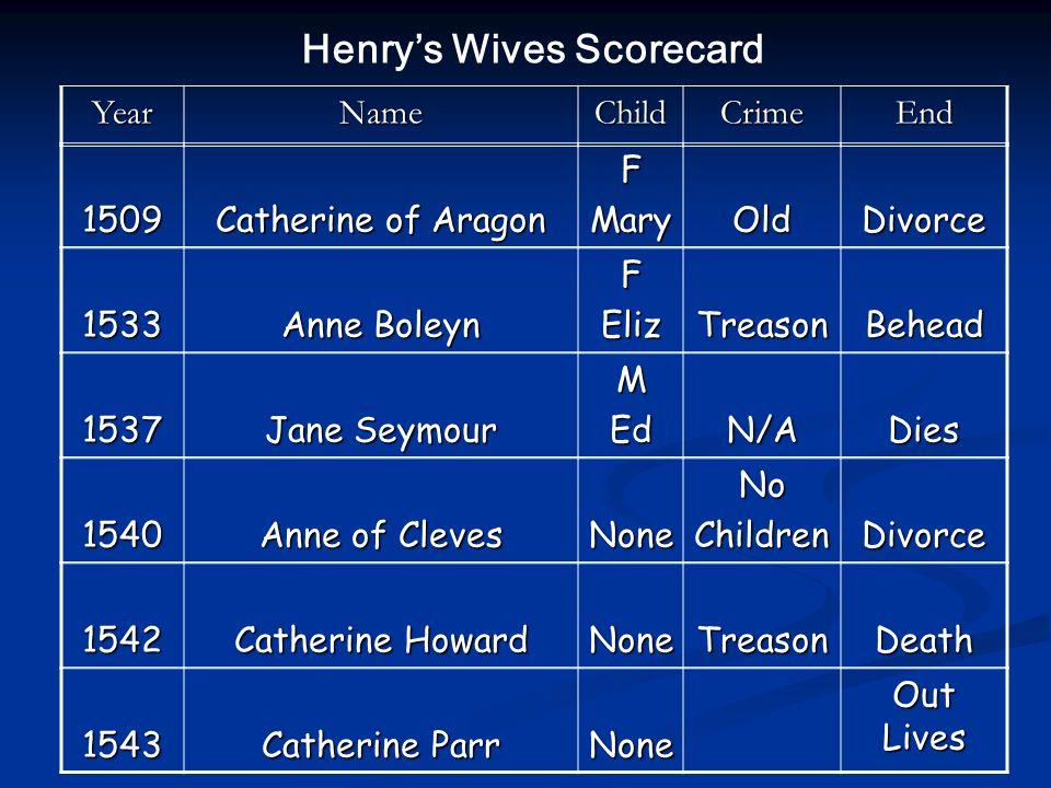 1509 Catherine of Aragon FMaryOldDivorce 1533 Anne Boleyn FElizTreasonBehead 1537 Jane Seymour MEdN/ADies 1540 Anne of Cleves NoneNoChildrenDivorce 15