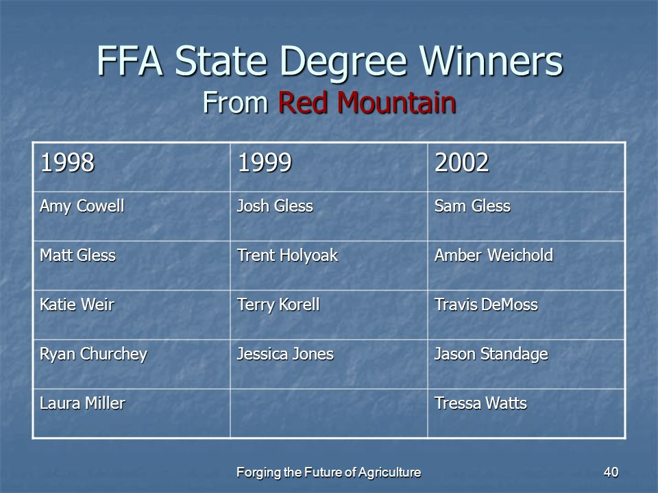 Forging the Future of Agriculture40 FFA State Degree Winners From Red Mountain 199819992002 Amy Cowell Josh Gless Sam Gless Matt Gless Trent Holyoak A