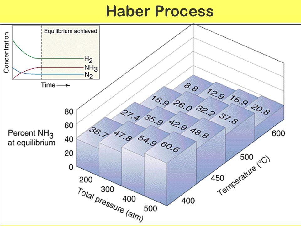Haber Process