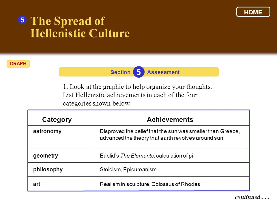 1. Look at the graphic to help organize your thoughts. List Hellenistic achievements in each of the four categories shown below. 5 continued... Sectio