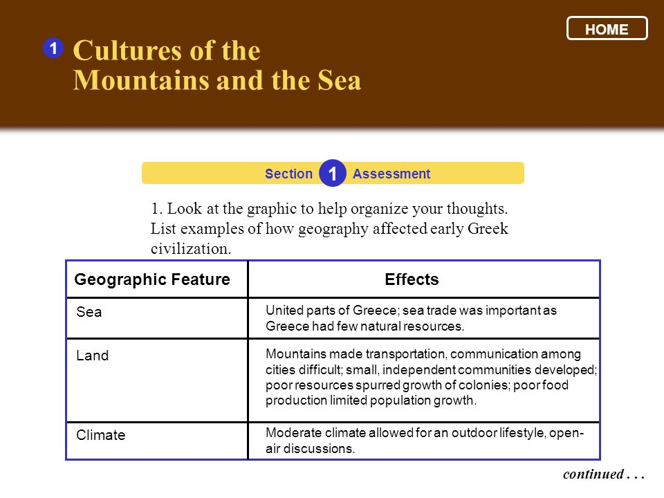 1. Look at the graphic to help organize your thoughts. List examples of how geography affected early Greek civilization. Cultures of the Mountains and