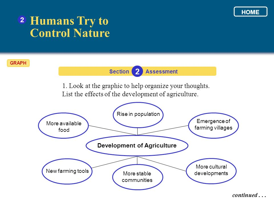 Humans Try to Control Nature 2 1. Look at the graphic to help organize your thoughts. List the effects of the development of agriculture. Section 2 As