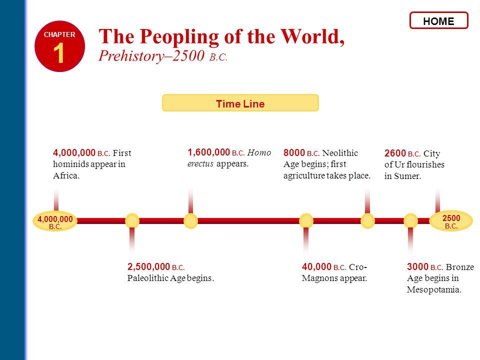 2600 B.C. City of Ur flourishes in Sumer. 2,500,000 B.C. Paleolithic Age begins. 1,600,000 B.C. Homo erectus appears. 40,000 B.C. Cro- Magnons appear.