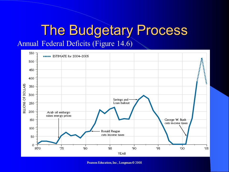 Pearson Education, Inc., Longman © 2008 The Budgetary Process Annual Federal Deficits (Figure 14.6)