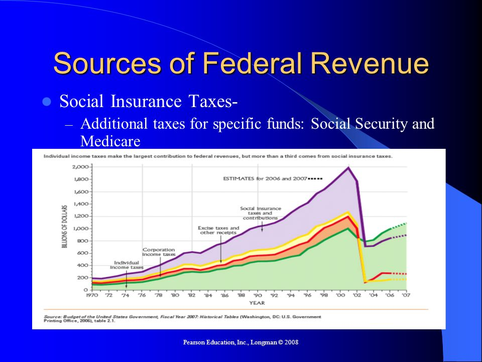 Pearson Education, Inc., Longman © 2008 Federal Expenditures Uncontrollable Expenditures – Spending determined by the number of recipients, not a fixed dollar figure – Mainly entitlement programs where the government pays known benefits to an unknown number of recipients Social Security – The only way to control the expenditures is to change the rules.
