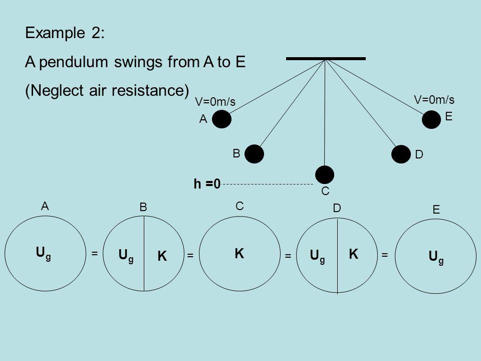 Example 2: A pendulum swings from A to E (Neglect air resistance) = = = B A D C = E E C V=0m/s D B A h =0 UgUg UgUg K K K UgUg UgUg