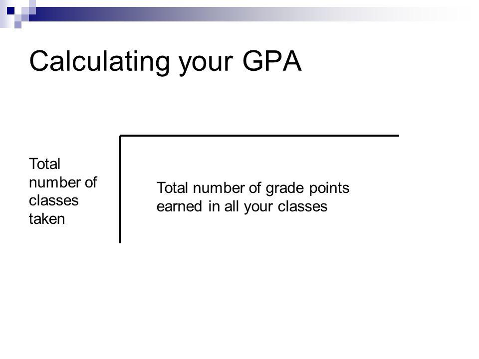 9 th Grade Report Card SubjectGradePointsCredit EnglishC21 AlgebraA41 World HistoryB31 Essential Elements of Science B31 P.E.C21 Spanish IB31 Total176 G.P.A.