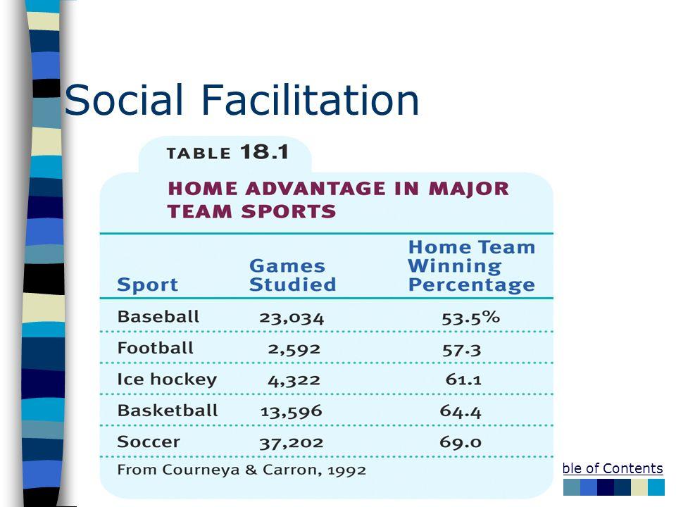 Table of Contents Social Facilitation