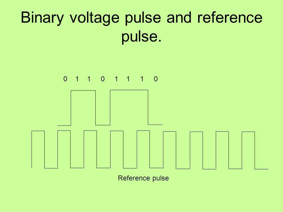 Binary voltage pulse and reference pulse. 0 1 1 0 1 1 1 0 Reference pulse