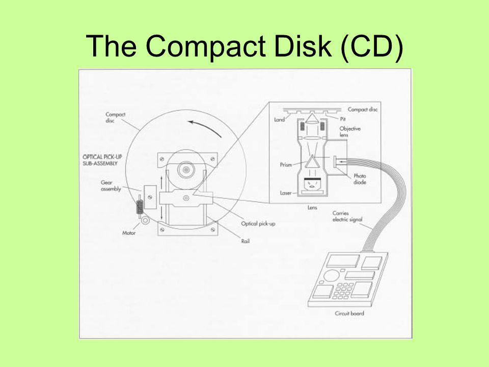 The Compact Disk (CD)