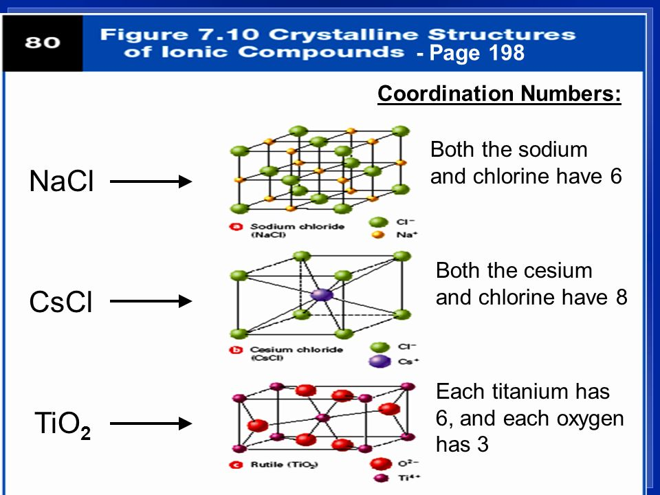 Properties of Ionic Compounds 1.Crystalline solids - a regular repeating arrangement of ions in the solid: Fig. 7.9, page 197 –Ions are strongly bonde