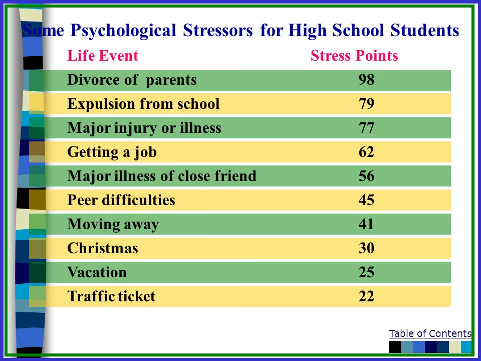 Some Psychological Stressors for High School Students Life EventStress Points Divorce of parents98 Expulsion from school79 Major injury or illness77 G