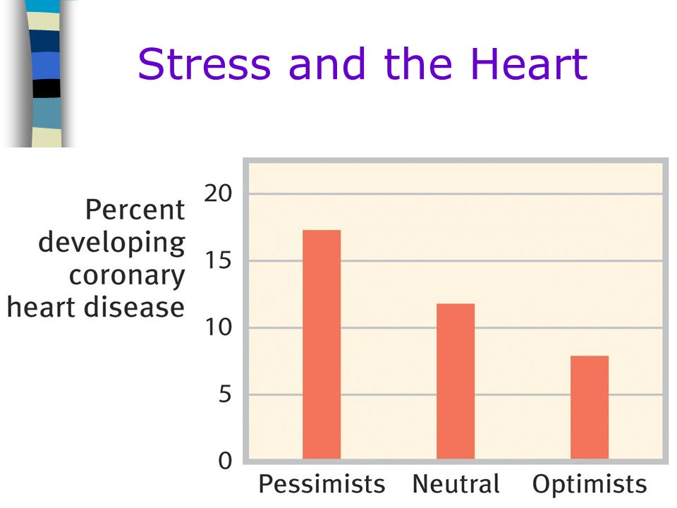 Table of Contents Stress and the Heart