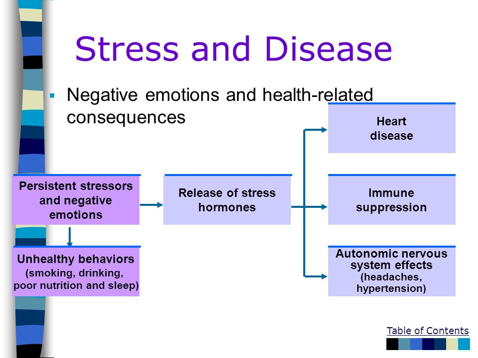 Table of Contents Stress and Disease Negative emotions and health-related consequences Unhealthy behaviors (smoking, drinking, poor nutrition and slee